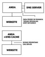 DNS Domain Name Server pict